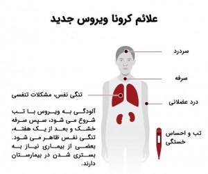 Coronavirus-Symptoms